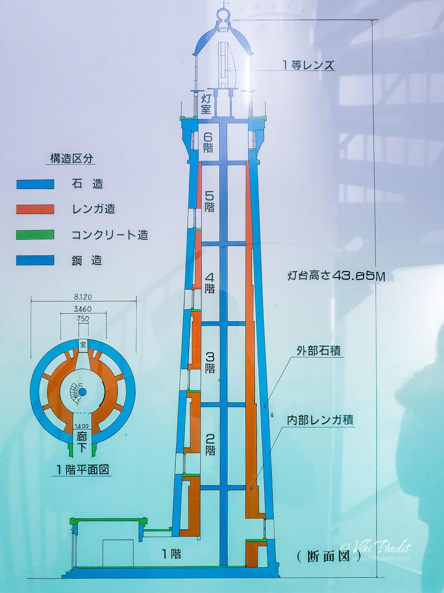 Hinomisaki Lighthouse Cross-Section